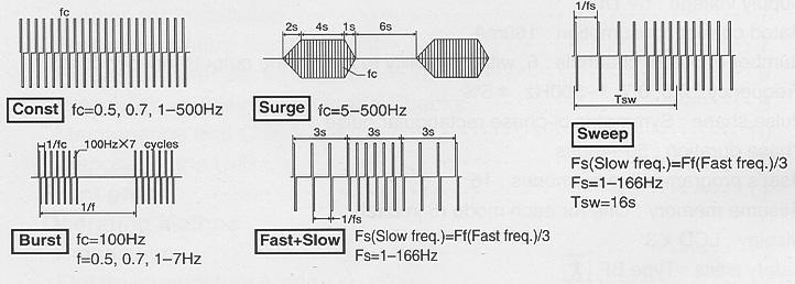 programmi stimolazione ES-160